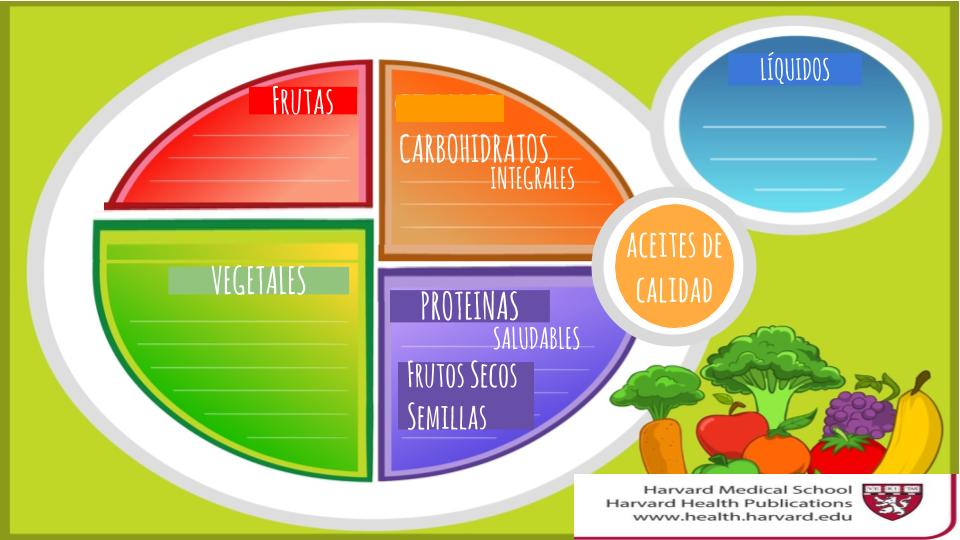 Porción Alimentación Base, Nivel I